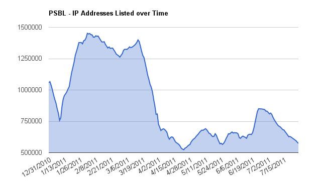 PSBL Chart 01/08/2011